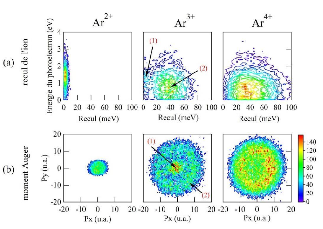 Vector correlation laboratoire de chimie physique matire et 3 a kinetic energy correlation diagram photoelectron energy as a function of ion recoil energy measured at 32083 ev photon energy pooptronica Images